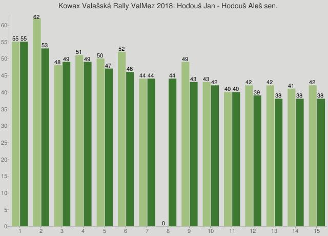 Kowax Valašská Rally ValMez 2018: Hodouš Jan - Hodouš Aleš sen.