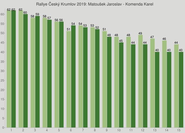 Rallye Český Krumlov 2019: Matoušek Jaroslav - Komenda Karel
