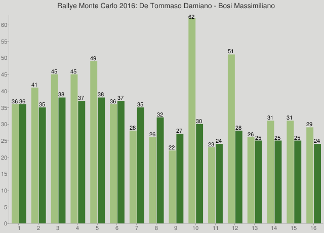 Rallye Monte Carlo 2016: De Tommaso Damiano - Bosi Massimiliano