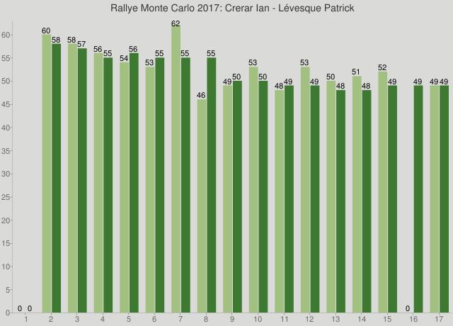 Rallye Monte Carlo 2017: Crerar Ian - Lévesque Patrick