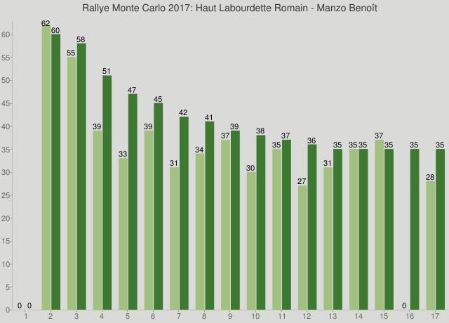 Rallye Monte Carlo 2017: Haut Labourdette Romain - Manzo Benoît