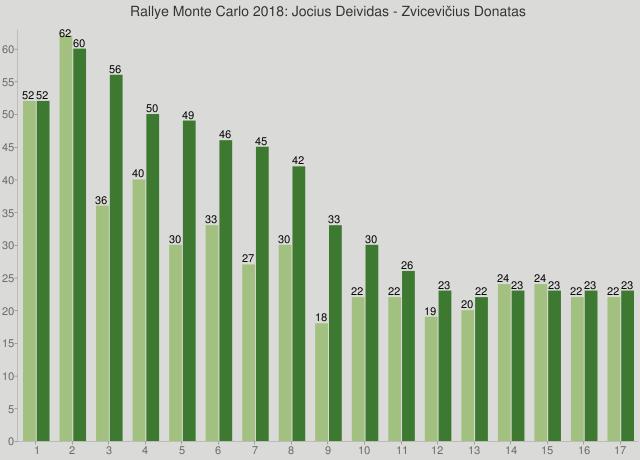 Rallye Monte Carlo 2018: Jocius Deividas - Zvicevičius Donatas