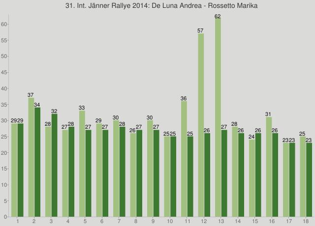 31. Int. Jänner Rallye 2014: De Luna Andrea - Rossetto Marika