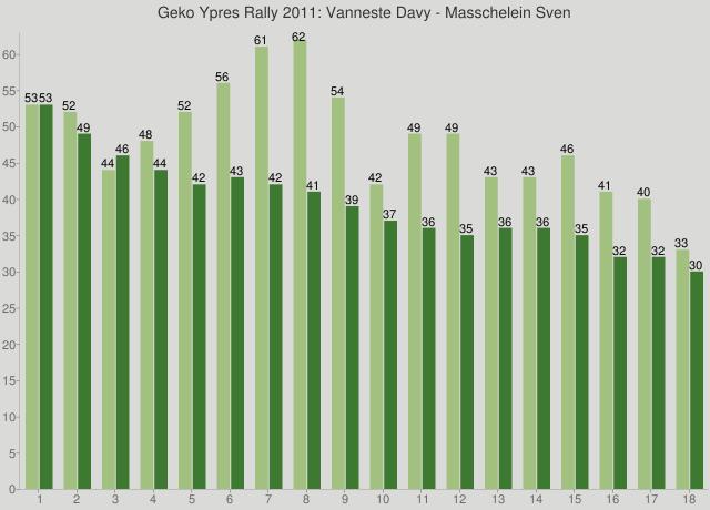 Geko Ypres Rally 2011: Vanneste Davy - Masschelein Sven