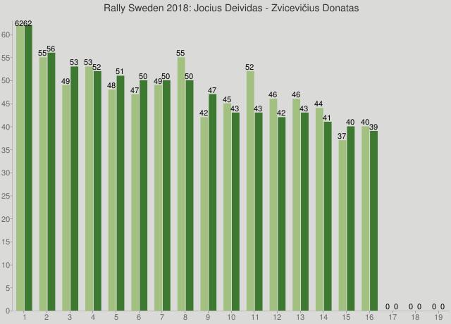 Rally Sweden 2018: Jocius Deividas - Zvicevičius Donatas