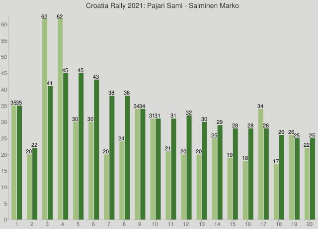 Croatia Rally 2021: Pajari Sami - Salminen Marko