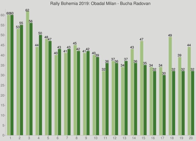 Rally Bohemia 2019: Obadal Milan - Bucha Radovan