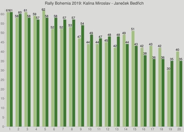 Rally Bohemia 2019: Kalina Miroslav - Janeček Bedřich
