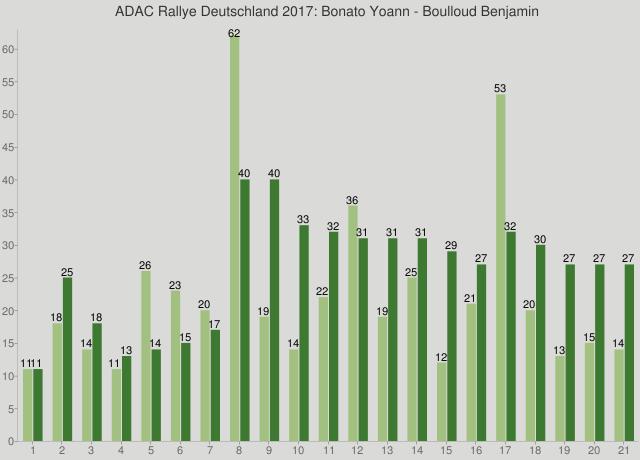 ADAC Rallye Deutschland 2017: Bonato Yoann - Boulloud Benjamin