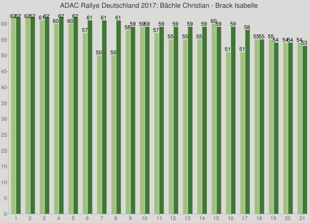 ADAC Rallye Deutschland 2017: Bächle Christian - Brack Isabelle