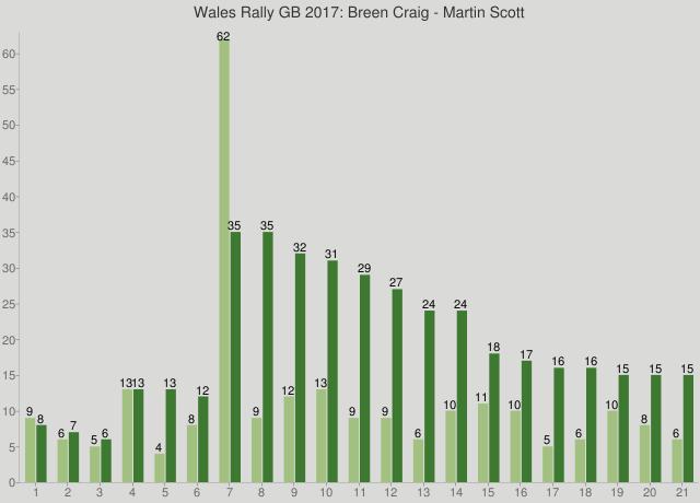 Wales Rally GB 2017: Breen Craig - Martin Scott