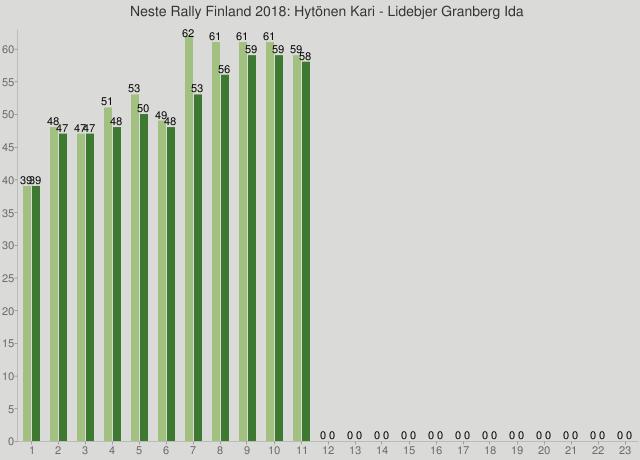 Neste Rally Finland 2018: Hytönen Kari - Lidebjer Granberg Ida