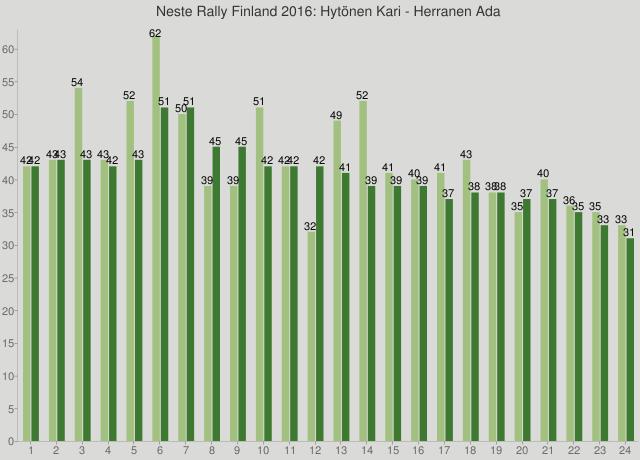 Neste Rally Finland 2016: Hytönen Kari - Herranen Ada