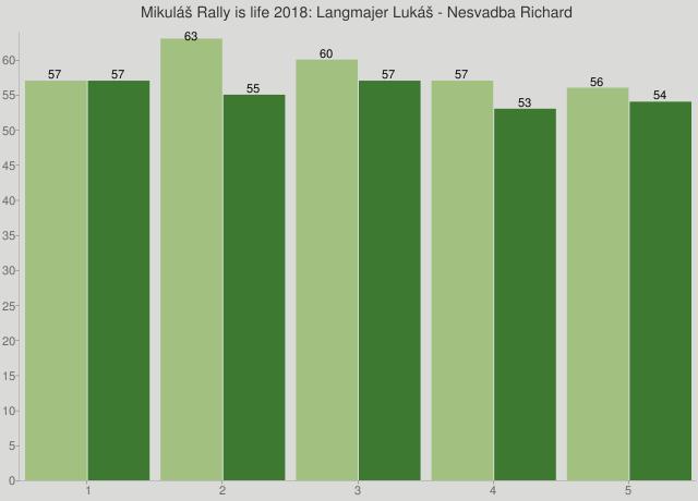 Mikuláš Rally is life 2018: Langmajer Lukáš - Nesvadba Richard