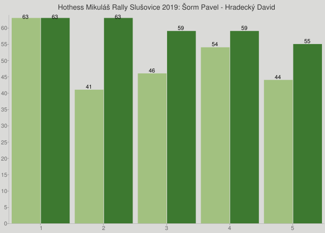 Hothess Mikuláš Rally Slušovice 2019: Šorm Pavel - Hradecký David