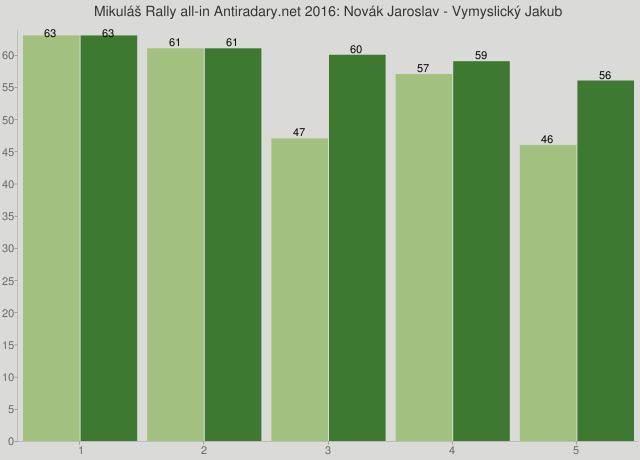 Mikuláš Rally all-in Antiradary.net 2016: Novák Jaroslav - Vymyslický Jakub