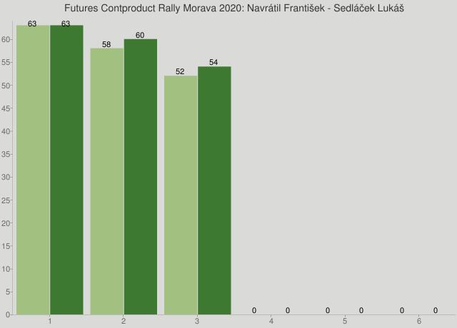 Futures Contproduct Rally Morava 2020: Navrátil František - Sedláček Lukáš
