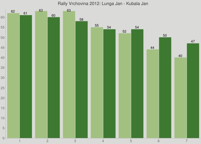 Rally Vrchovina 2012: Lunga Jan - Kubala Jan