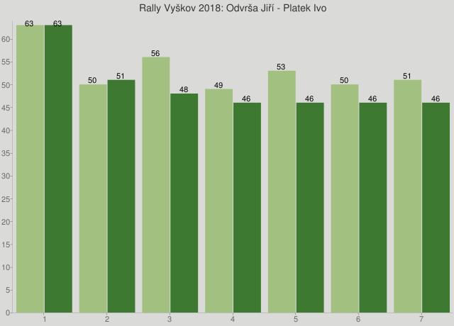 Rally Vyškov 2018: Odvrša Jiří - Platek Ivo