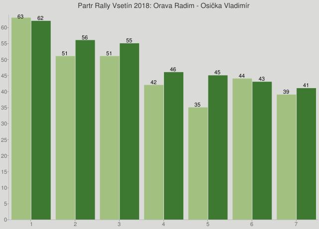 Partr Rally Vsetín 2018: Orava Radim - Osička Vladimír