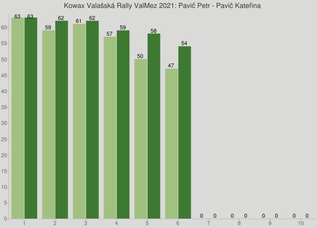 Kowax Valašská Rally ValMez 2021: Pavič Petr - Pavič Kateřina