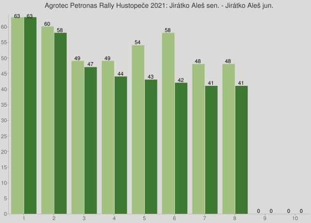 Agrotec Petronas Rally Hustopeče 2021: Jirátko Aleš sen. - Jirátko Aleš jun.