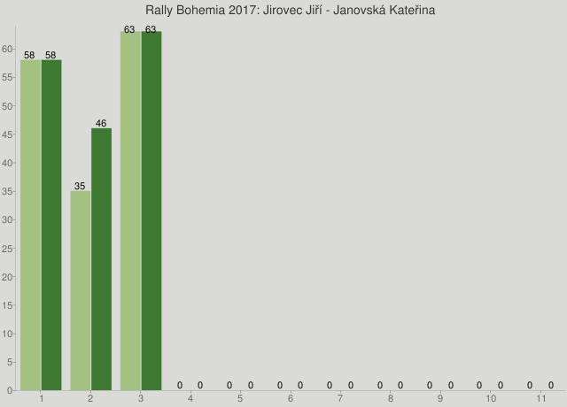 Rally Bohemia 2017: Jirovec Jiří - Janovská Kateřina
