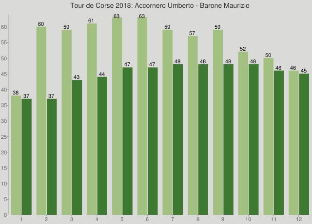 Tour de Corse 2018: Accornero Umberto - Barone Maurizio