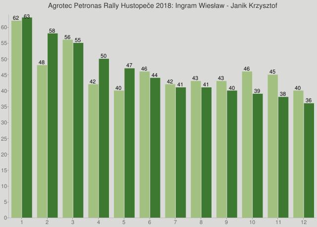 Agrotec Petronas Rally Hustopeče 2018: Ingram Wiesław - Janik Krzysztof