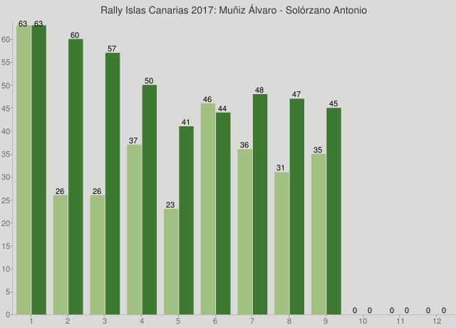 Rally Islas Canarias 2017: Muñiz Álvaro - Solórzano Antonio