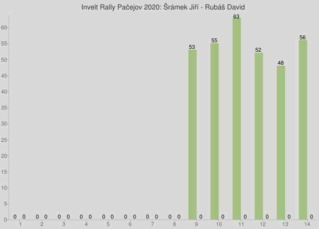 Invelt Rally Pačejov 2020: Šrámek Jiří - Rubáš David