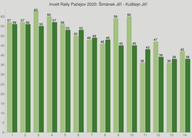 Invelt Rally Pačejov 2020: Šimánek Jiří - Kulštejn Jiří
