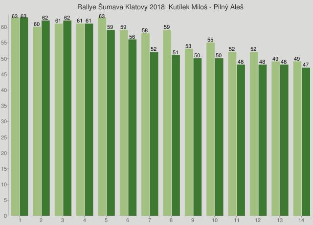 Rallye Šumava Klatovy 2018: Kutílek Miloš - Pilný Aleš