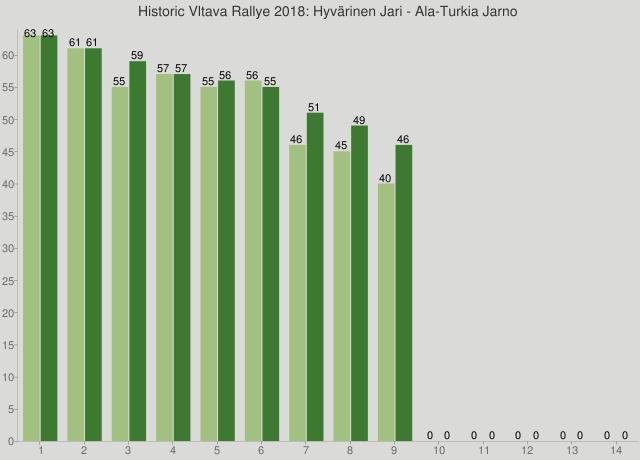 Historic Vltava Rallye 2018: Hyvärinen Jari - Ala-Turkia Jarno