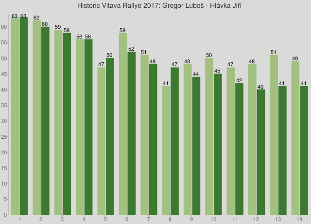Historic Vltava Rallye 2017: Gregor Luboš - Hlávka Jiří