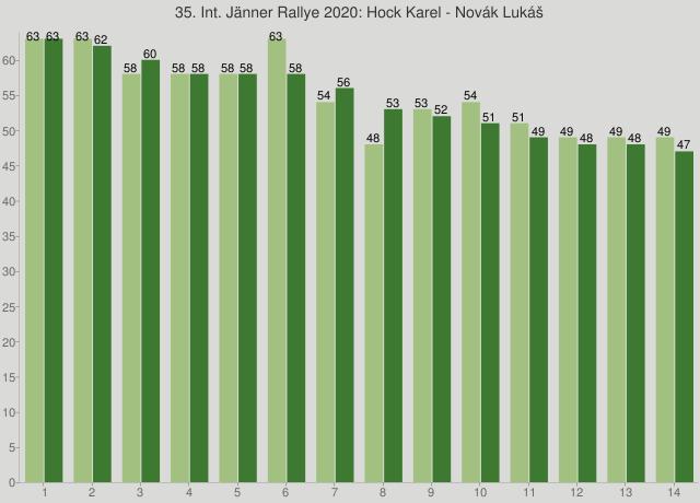 35. Int. Jänner Rallye 2020: Hock Karel - Novák Lukáš