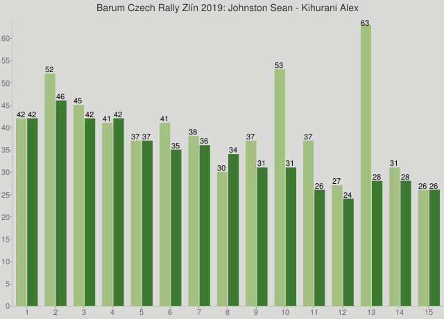 Barum Czech Rally Zlín 2019: Johnston Sean - Kihurani Alex