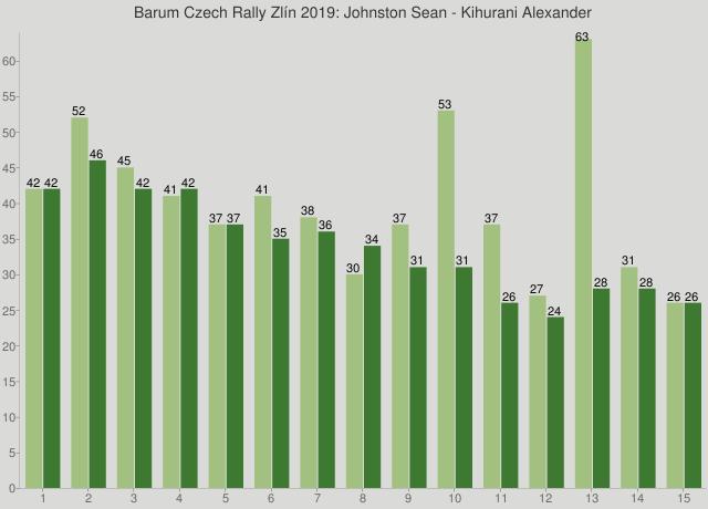 Barum Czech Rally Zlín 2019: Johnston Sean - Kihurani Alexander