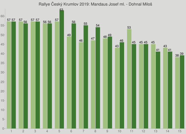 Rallye Český Krumlov 2019: Mandaus Josef ml. - Dohnal Miloš
