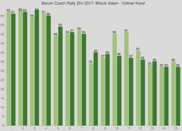 Barum Czech Rally Zlín 2017: Březík Adam - Voltner Karel