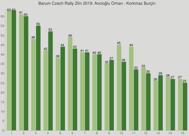 Barum Czech Rally Zlín 2019: Avcioğlu Orhan - Korkmaz Burçin