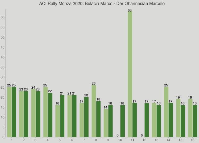 ACI Rally Monza 2020: Bulacia Marco - Der Ohannesian Marcelo