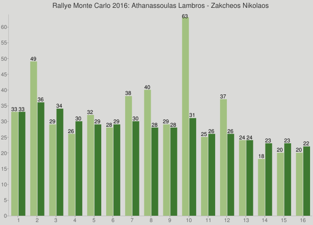 Rallye Monte Carlo 2016: Athanassoulas Lambros - Zakcheos Nikolaos
