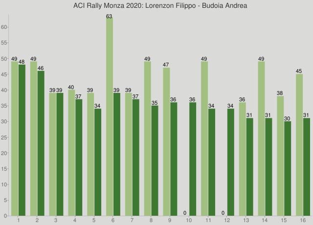 ACI Rally Monza 2020: Lorenzon Filippo - Budoia Andrea