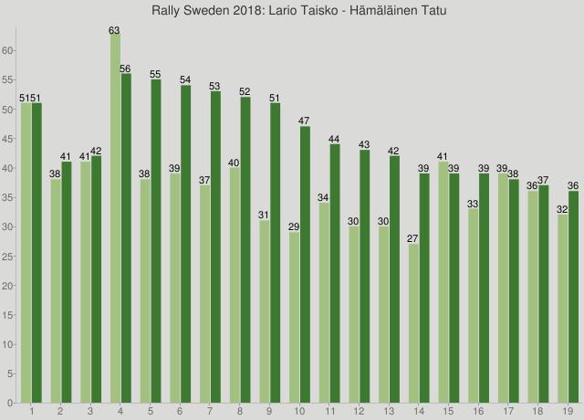 Rally Sweden 2018: Lario Taisko - Hämäläinen Tatu