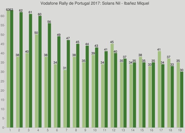 Vodafone Rally de Portugal 2017: Solans Nil - Ibañez Miquel