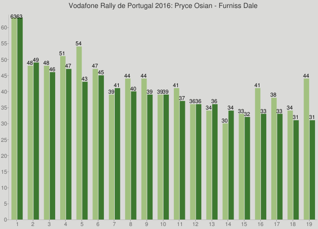 Vodafone Rally de Portugal 2016: Pryce Osian - Furniss Dale