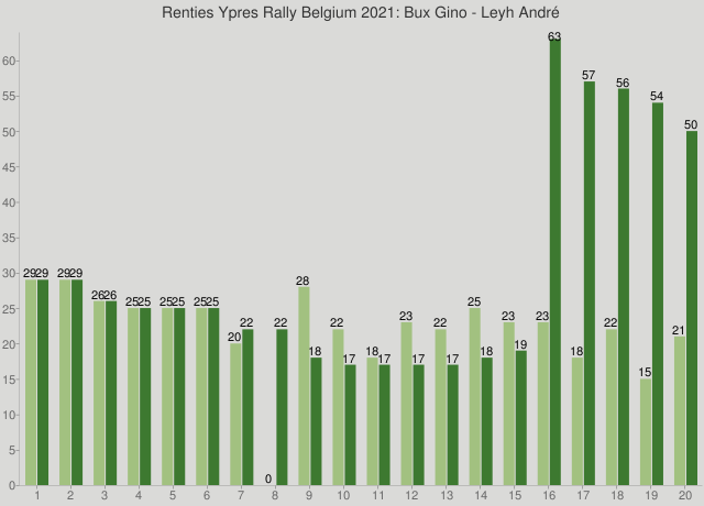 Renties Ypres Rally Belgium 2021: Bux Gino - Leyh André