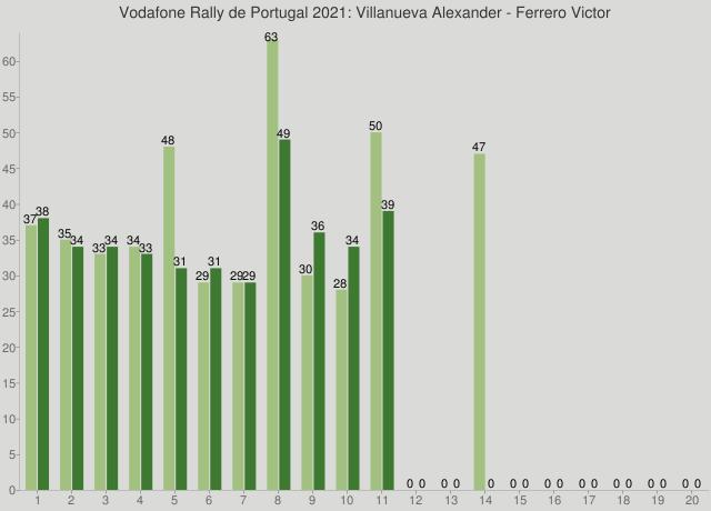 Vodafone Rally de Portugal 2021: Villanueva Alexander - Ferrero Victor