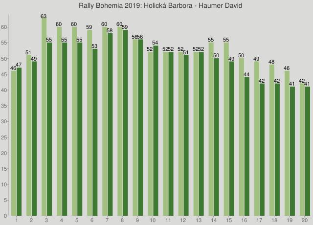 Rally Bohemia 2019: Holická Barbora - Haumer David